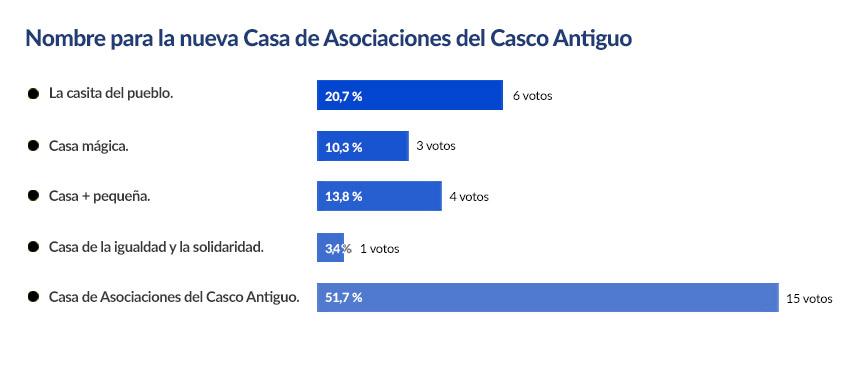 Encuesta para el nombre de la nueva Casa de Asociaciones del Casco Antiguo